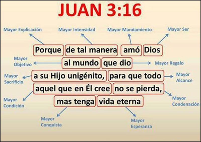 Juan 3, 16